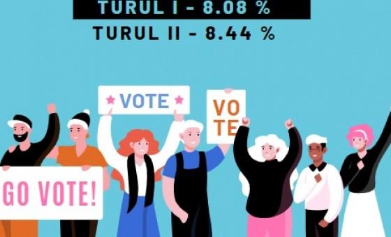 Rata de participare a tinerilor în cadrul alegerilor prezidențiale 2020