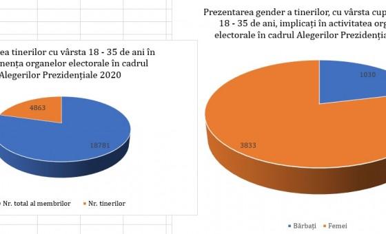 Implicarea tinerilor/-elor în activitatea și în componența organelor electorale în cadrul Alegerilor Prezidențiale 2020